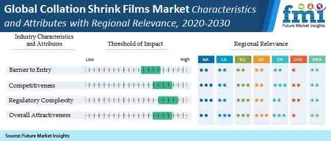 global collation shrink films  market characteristics and attribute with regional relevance