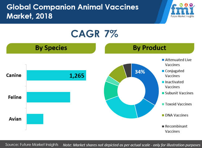 global companion animal vaccines market 2018
