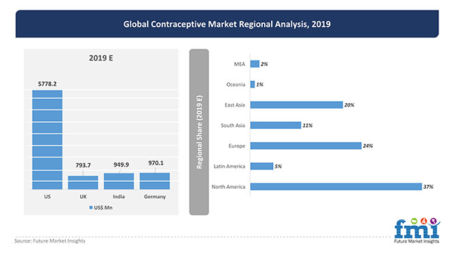 global contraceptive market regional analysis