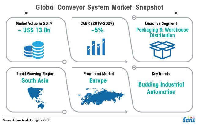 global conveyor system market snapshot