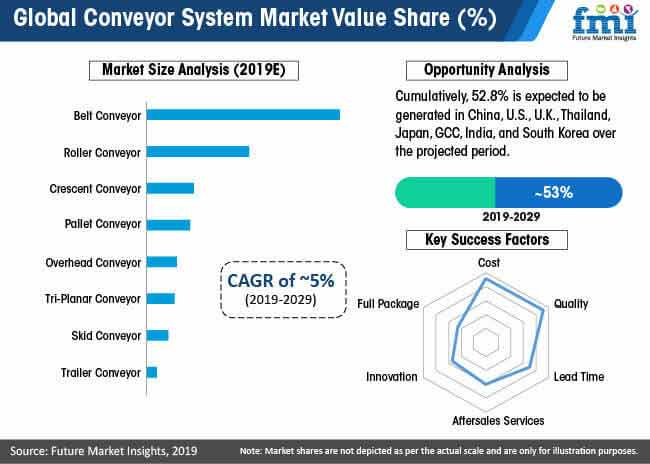 global conveyor system market value share