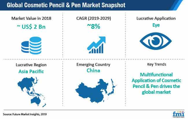 global cosmetic pencil pen market snapshot