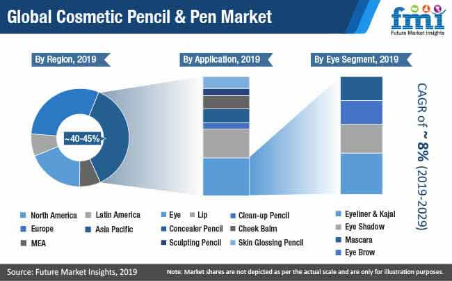 global cosmetic pencil pen market
