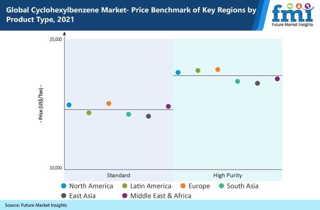global cyclohexylbenzene market price benchmark of key regions by product type, 2021