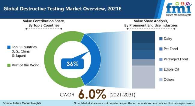 global destructive testing market overview 2021
