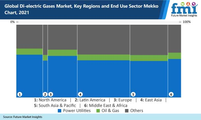 global di electric gases market key regions and end use sector mekko chart, 2021