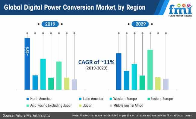 global digital power conversion market
