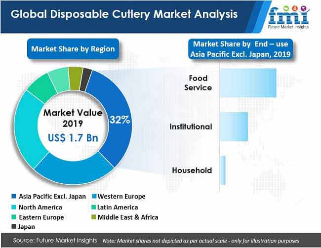 global disposable cutlery market analysis value chart
