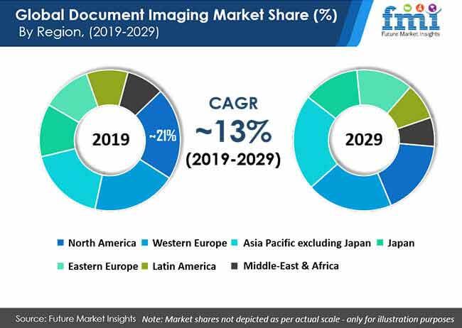 global document imaging market share