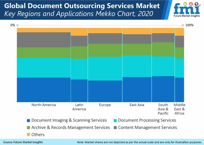 global document outsourcing services market key regions and applications mekko chart