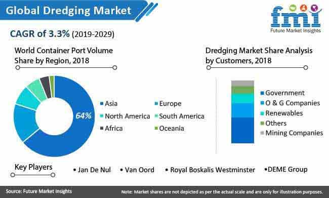 global dredging market