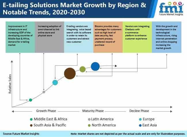 global e tailing market