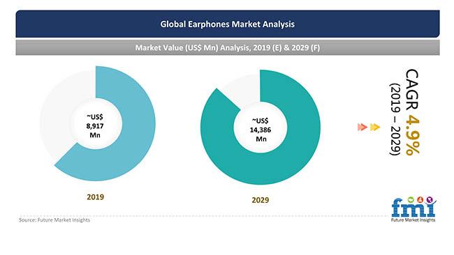 global earphones market analysis