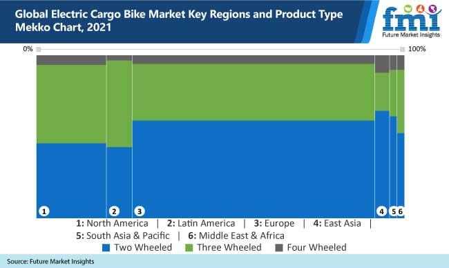 global electric cargo bike market key regions and product type mekko chart, 2021