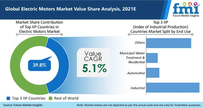 global electric motors market value share analysis 2021