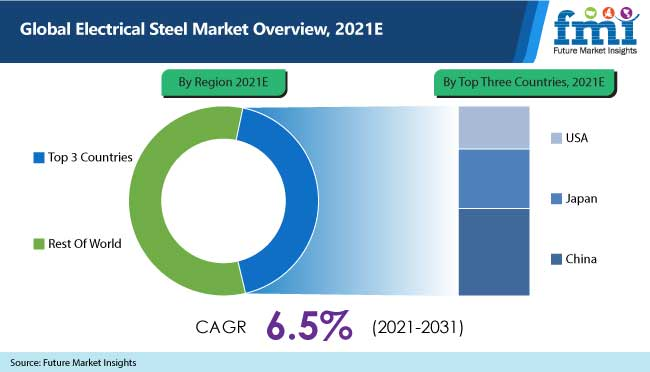 global electrical steel market overview, 2021e