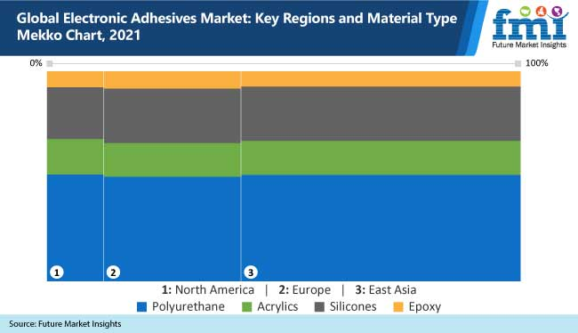 global electronic adhesives market key regions and material type mekko chart, 2021