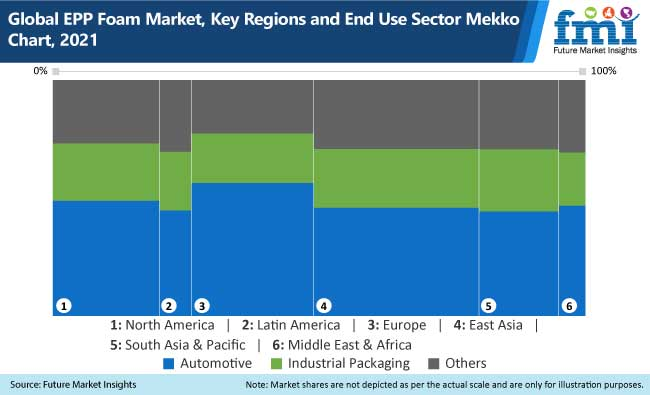 global epp foam market key regions and end use sector mekko chart, 2021