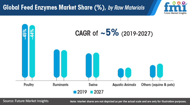 global feed enzymes market share by raw materials