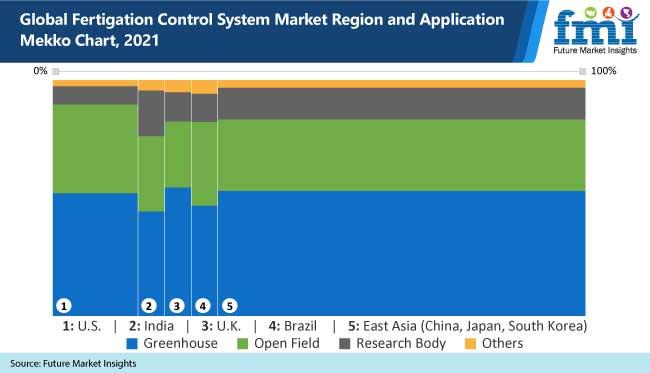 global fertigation control system market region and application mekko chart, 2021