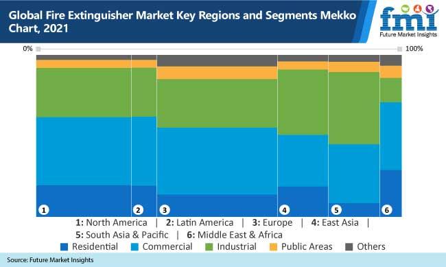 global fire extinguisher market key regions and segments mekko chart, 2021