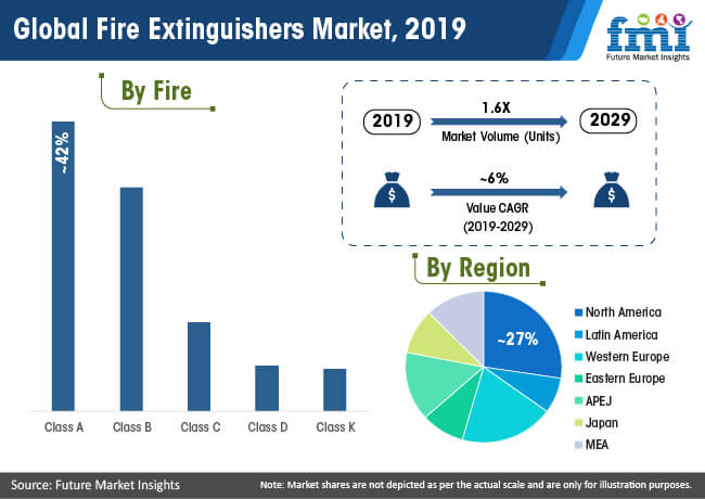 global fire extinguishers market