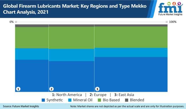 global firearm lubricants market key regions and type mekko chart analysis,2021