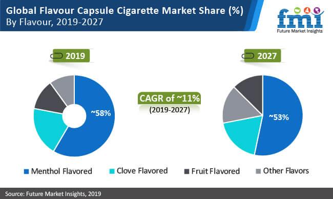 global flavour capsule cigarette market share