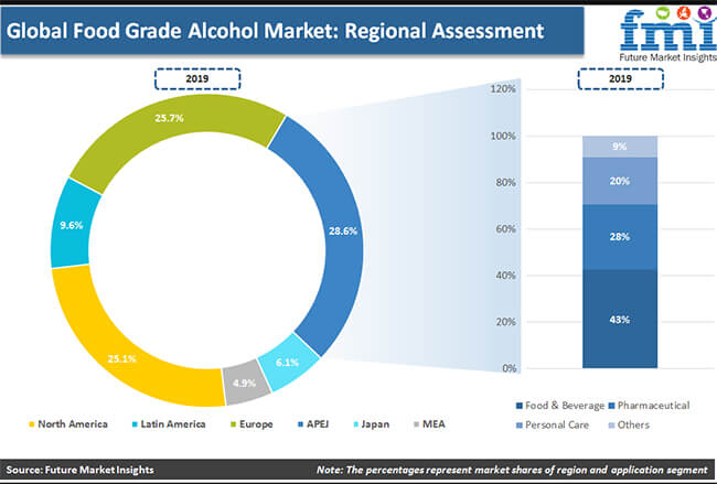 global food grade alcohol market regional assessment