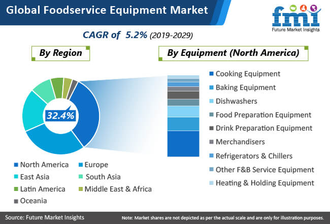 global foodservice equipment market