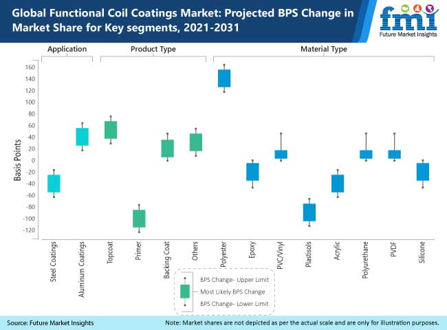 global functional coil coatings market projected bps change in market share for key segments 2021-2031