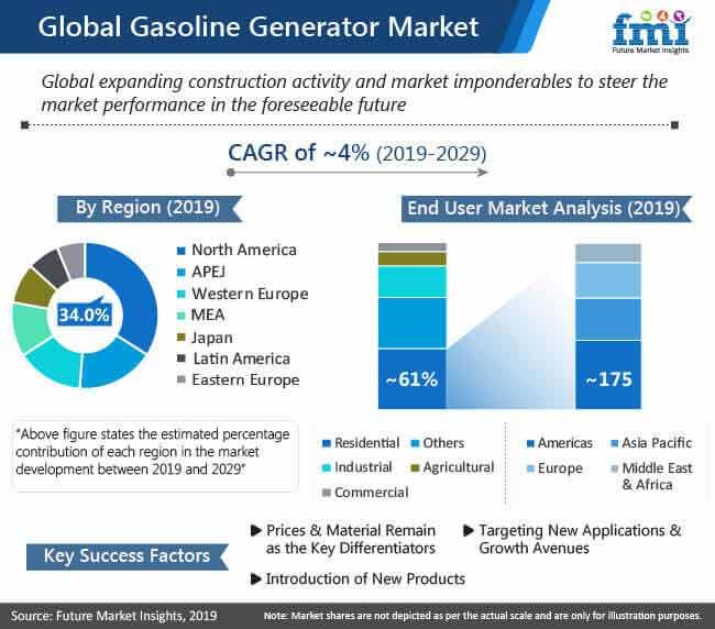 global gasoline generator market