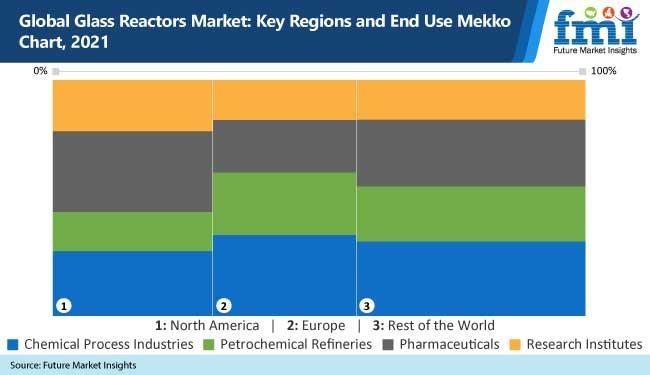 global glass reactor market key regions and end use mekko chart-2021