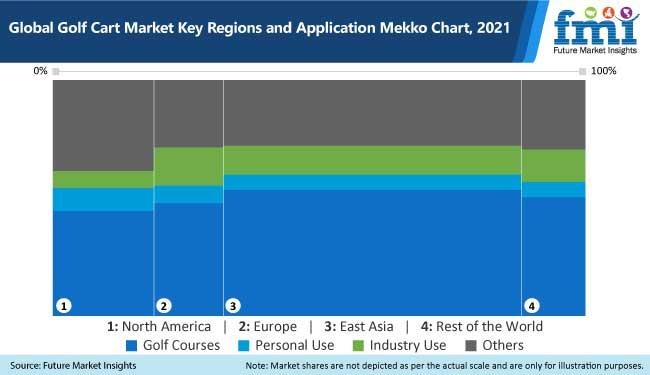 global golf cart market key regions and applications mekko chart, 2021