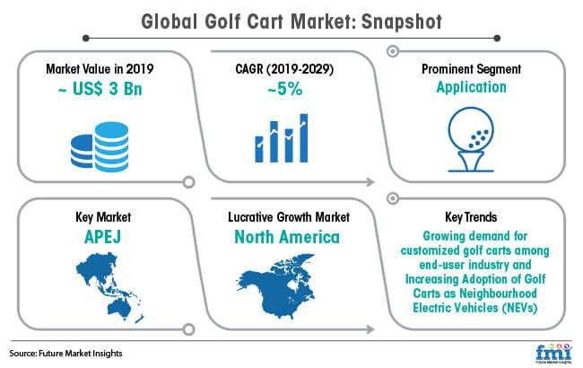 global golf cart market snapshot