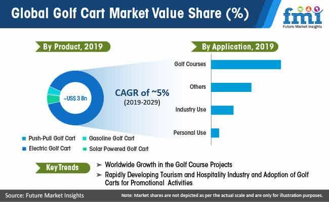 global golf cart market value share