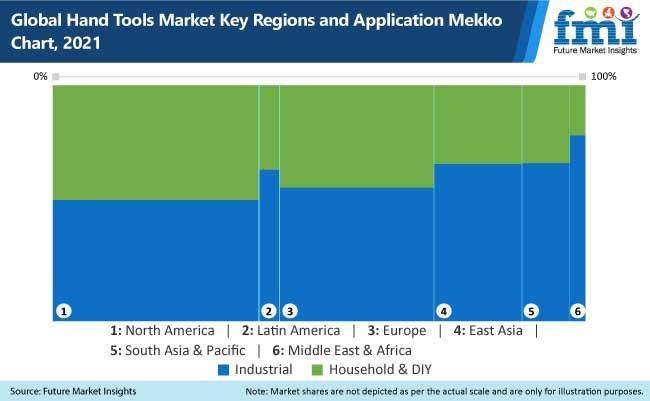 Hand Tools Market Key Regions and Application Mekko Chart, 2021