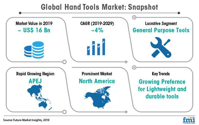 global hand tools market snapshot