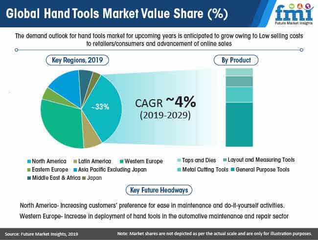 global hand tools market