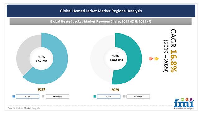 global heated jacket market regional analysis