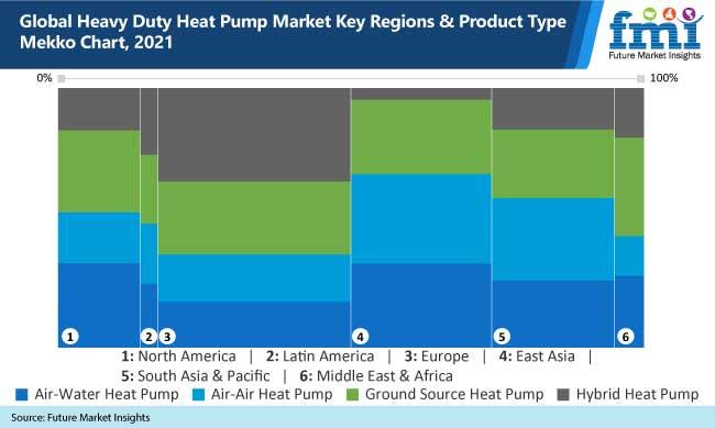 global heavy duty heat pump market key regions and product type mekko chart, 2021