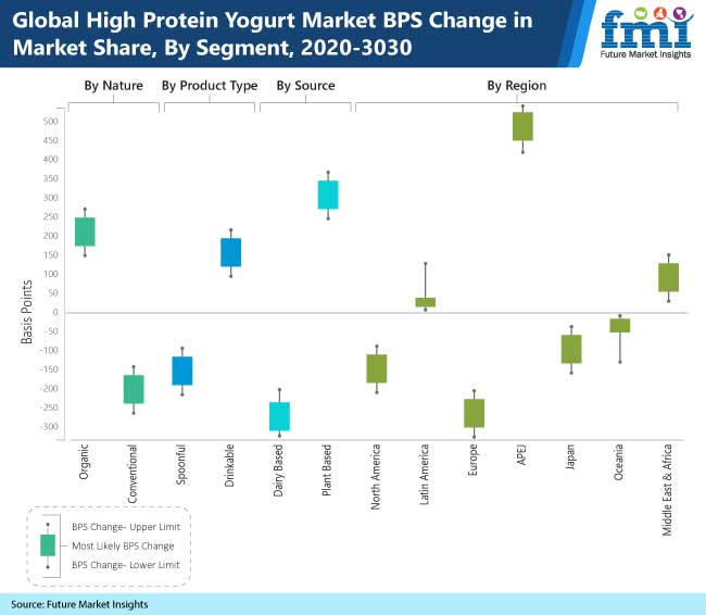 global high protein yogurt market bps change in market share by segment