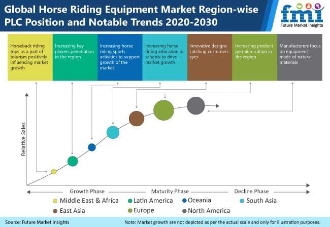 Horse Riding Equipment Market