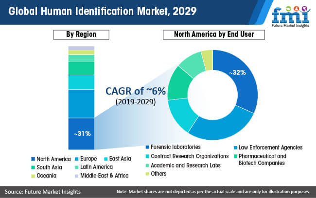 global human identification market 2029