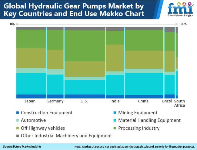 global hydraulic gear pumps market
