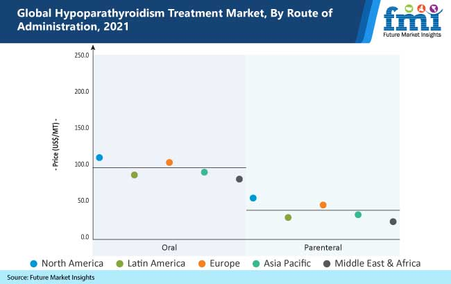 global hypoparathyroidism treatment market by route of administration, 2021