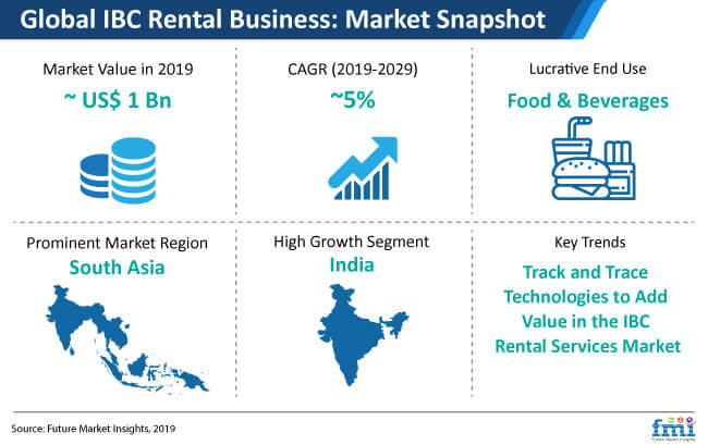 global ibc rental business market snapshot