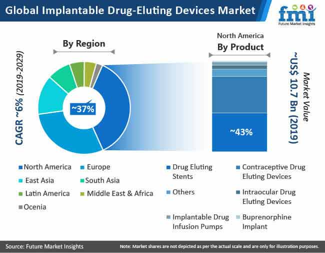 global implantable drug eluting devices market