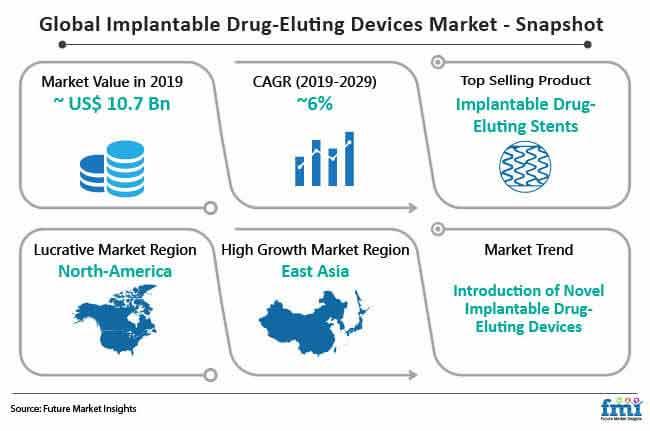 global implantable drug eluting devices snapshot