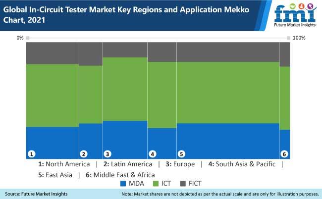 global in circuit tester market key regions and application mekko chart, 2021